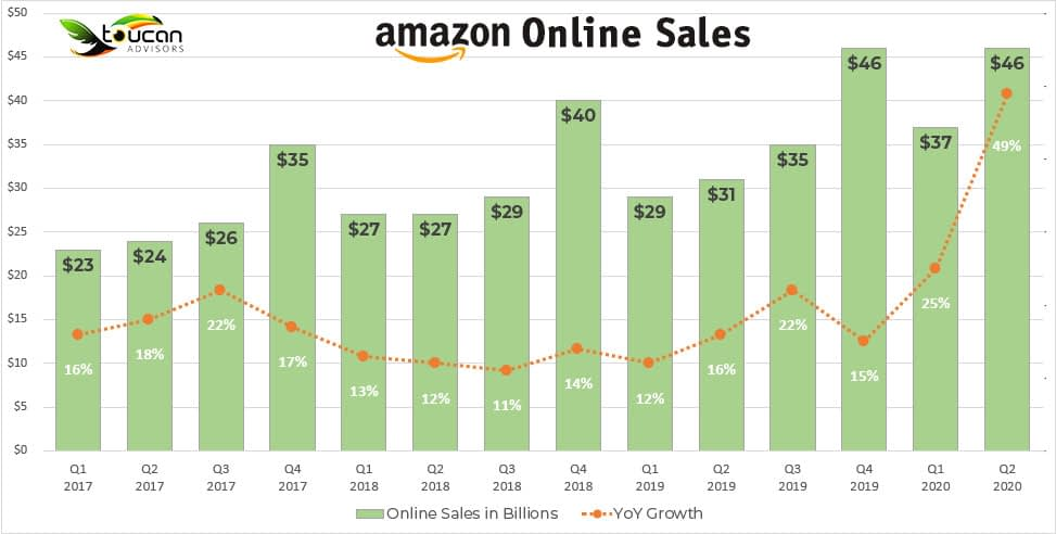 Amazon 2020 Q2 sales were up 49% compared to 2019 Q2, and even surpassed 2019 Q4 sales.