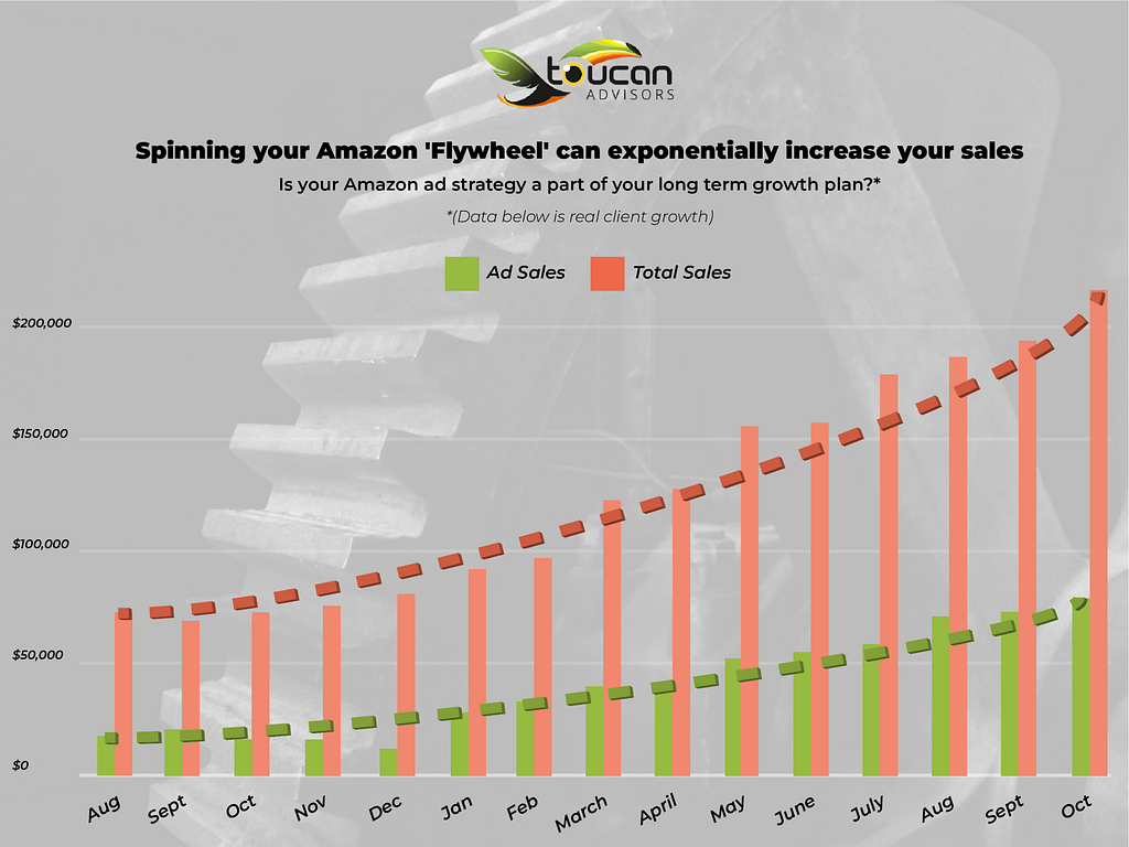 graph showing growth of amazon paid advertising strategy