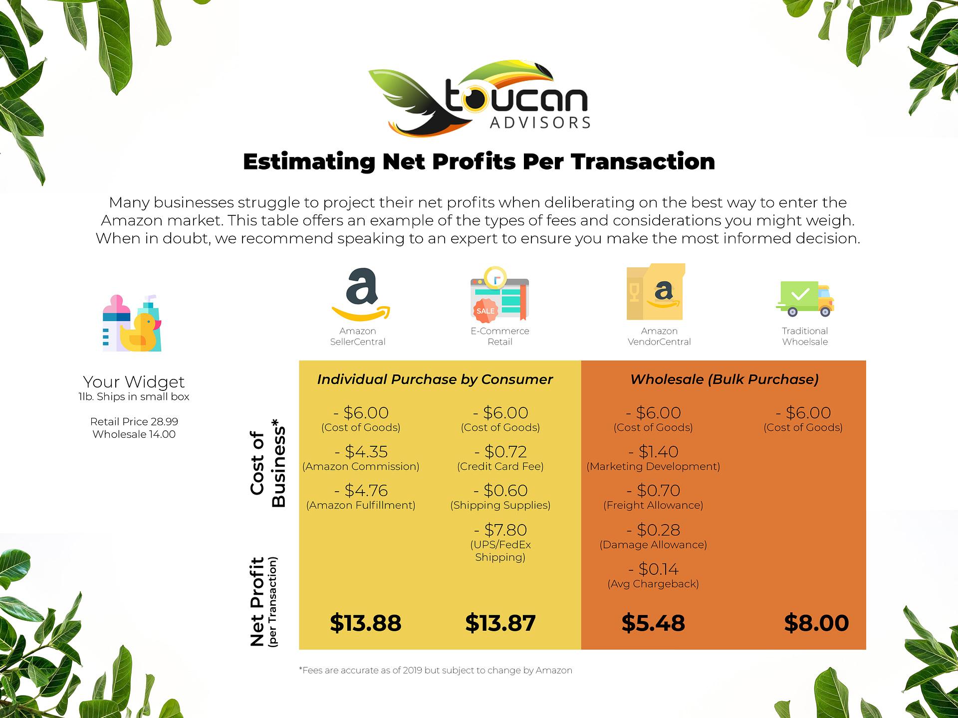 amazon fulfillment shipping costs
