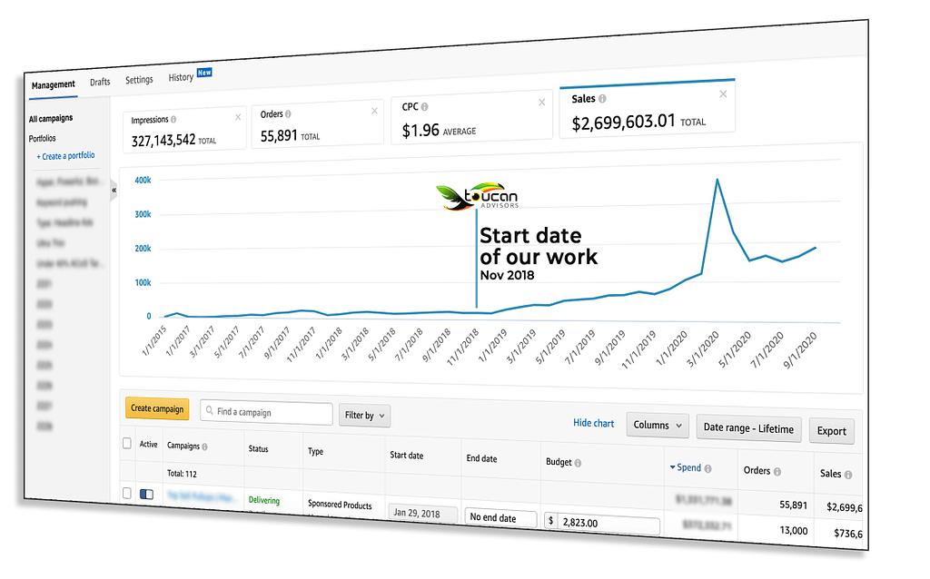 Convert More Ad Spend into Revenue
